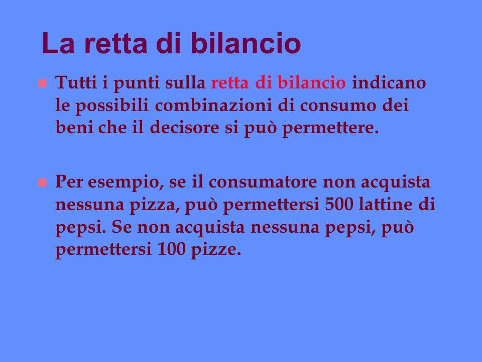 La retta di bilancio Tutti i punti sulla retta di bilancio indicano le possibili combinazioni di consumo dei beni che il decisore si può permettere.