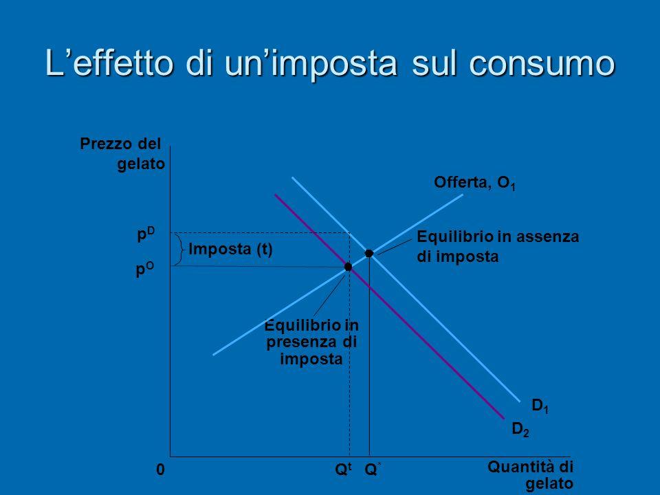L'effetto di un'imposta sul consumo