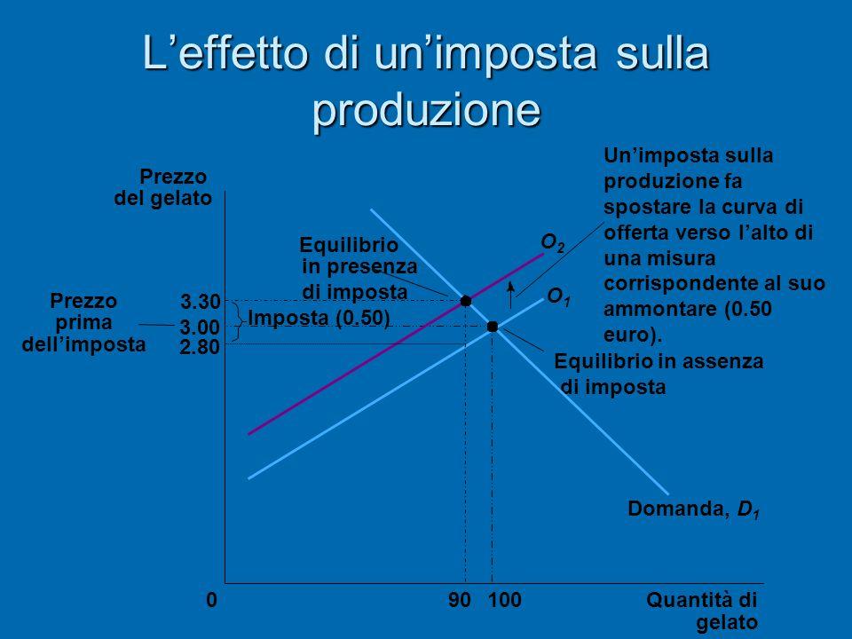 L'effetto di un'imposta sulla produzione