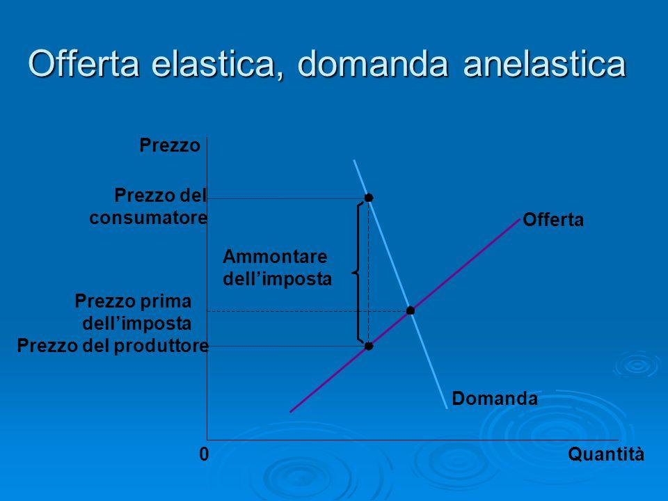 Offerta elastica, domanda anelastica