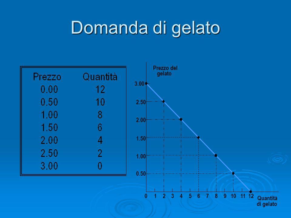 Domanda di gelato Prezzo del gelato 3.00 2.50 2.00 1.50 1.00 0.50 1 2