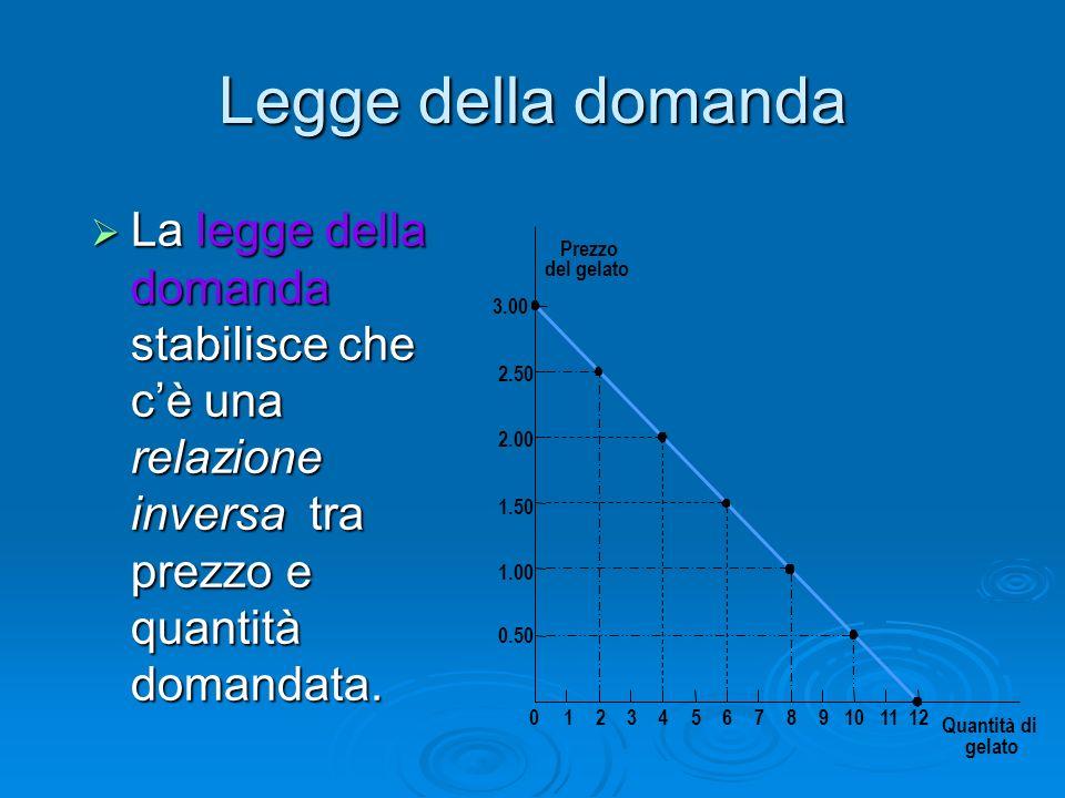 Legge della domanda La legge della domanda stabilisce che c'è una relazione inversa tra prezzo e quantità domandata.