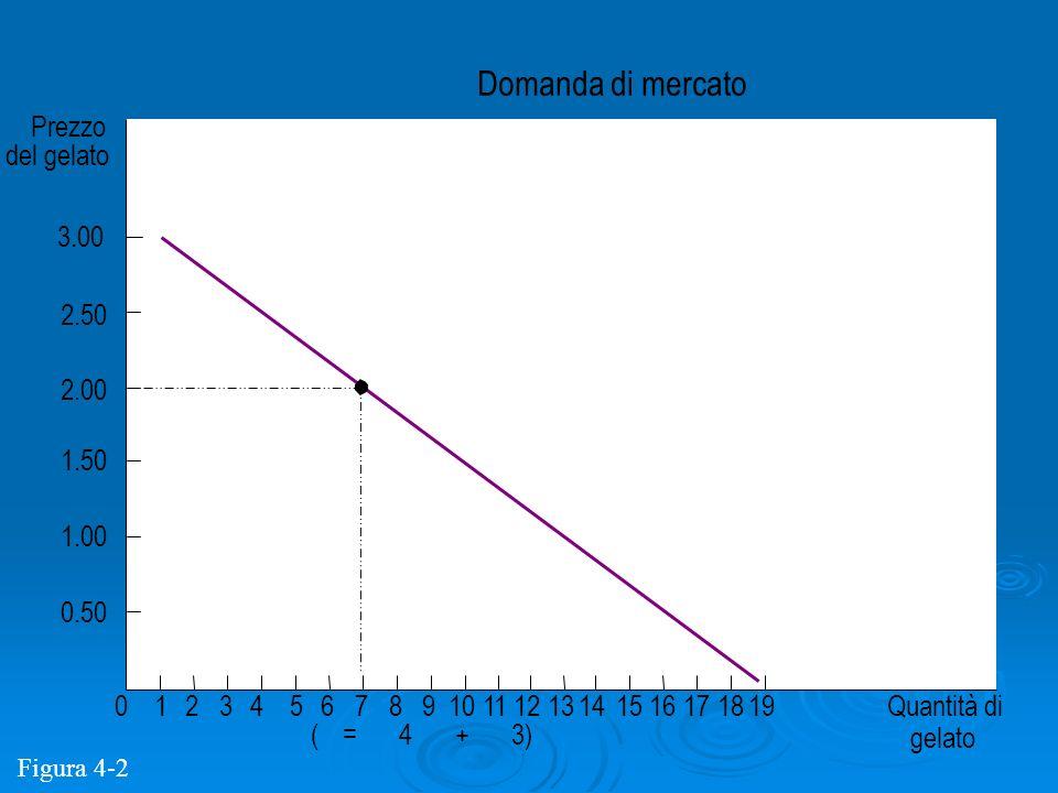 Domanda di mercato Prezzo del gelato 3.00 2.50 2.00 1.50 1.00 0.50 1 2