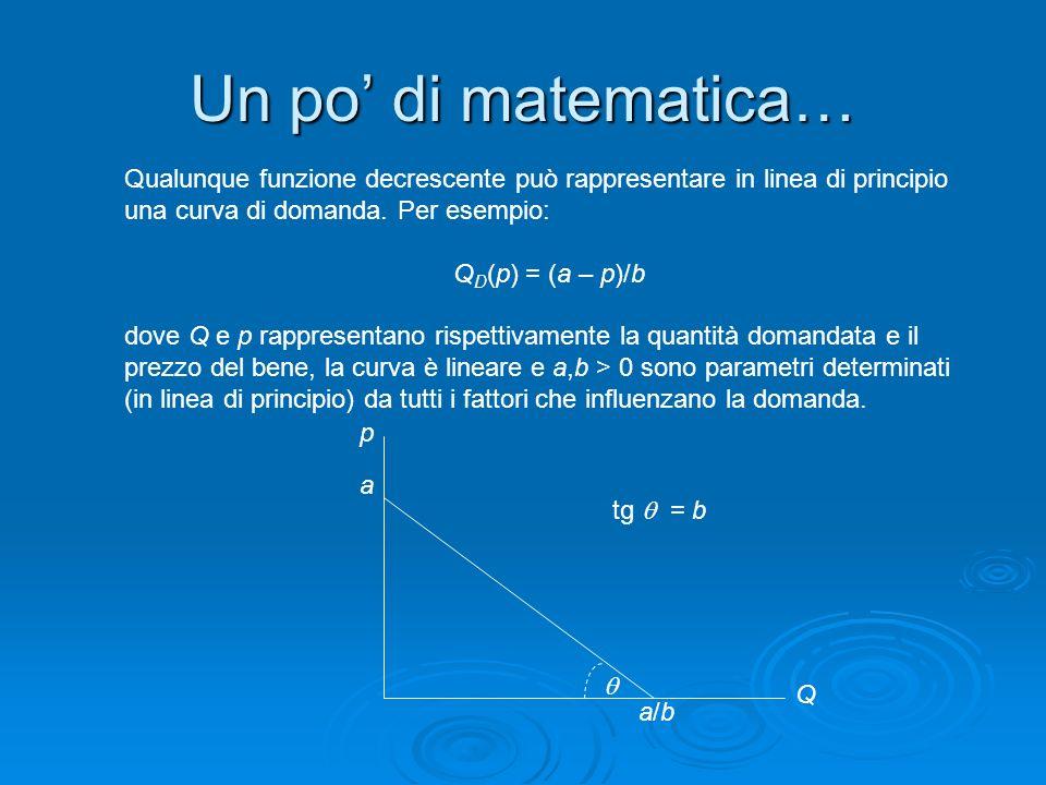 Un po' di matematica… Qualunque funzione decrescente può rappresentare in linea di principio una curva di domanda. Per esempio: