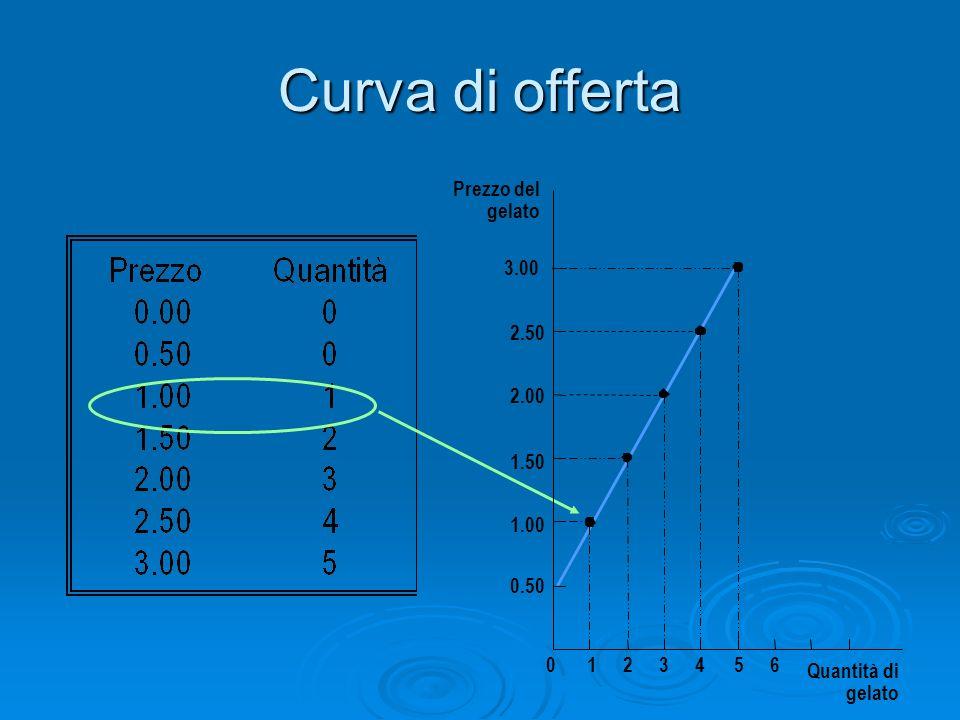 Curva di offerta Prezzo del gelato 3.00 2.50 2.00 1.50 1.00 0.50 1 2 3