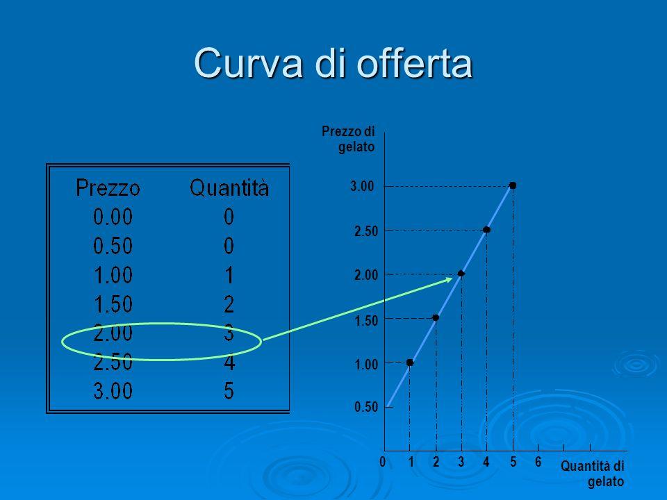 Curva di offerta Prezzo di gelato 3.00 2.50 2.00 1.50 1.00 0.50 1 2 3