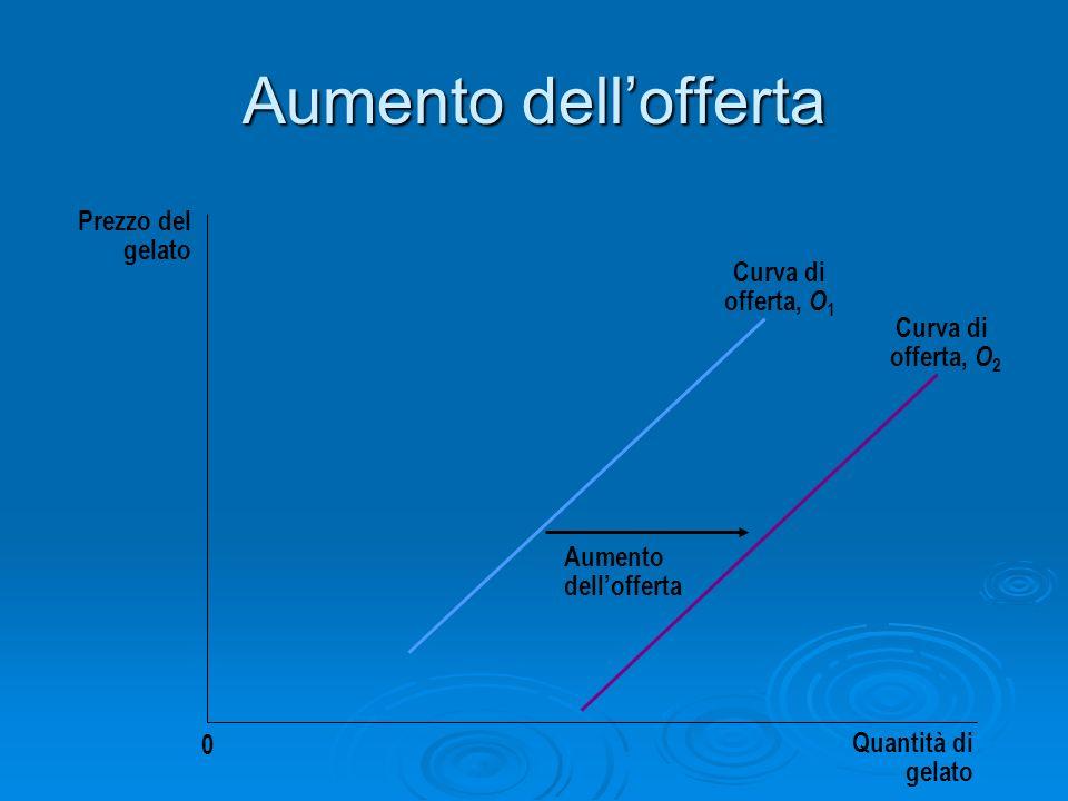 Aumento dell'offerta Prezzo del gelato Curva di offerta, O1 Curva di