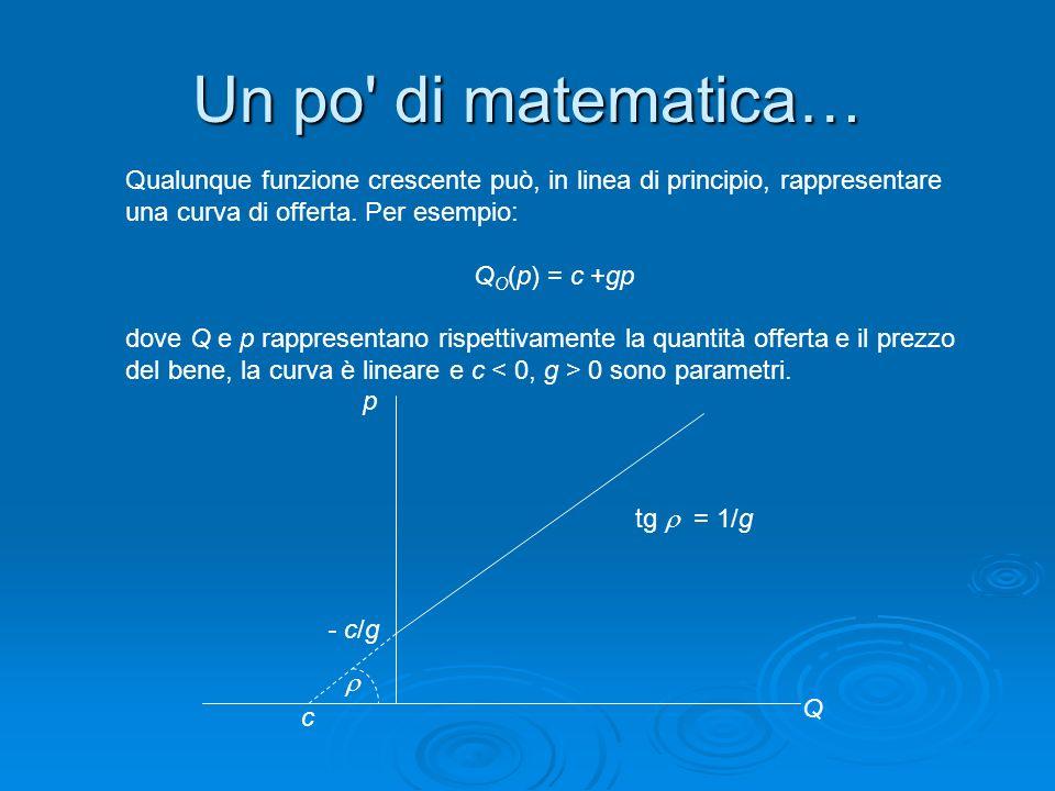 Un po di matematica… Qualunque funzione crescente può, in linea di principio, rappresentare una curva di offerta. Per esempio: