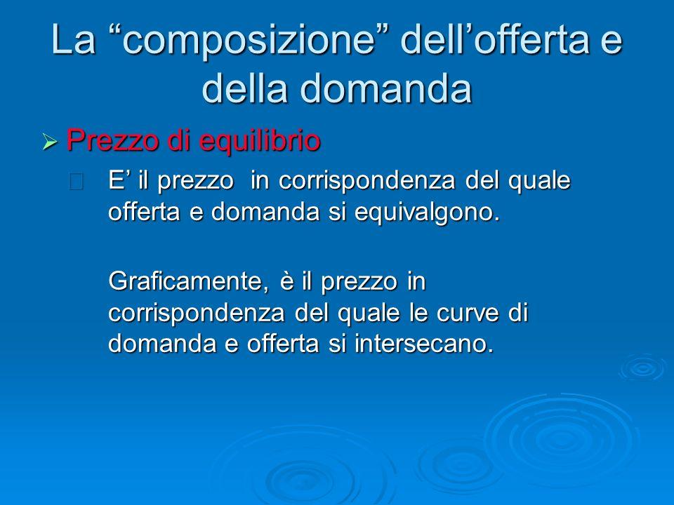 La composizione dell'offerta e della domanda