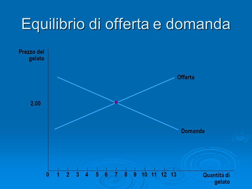 Equilibrio di offerta e domanda