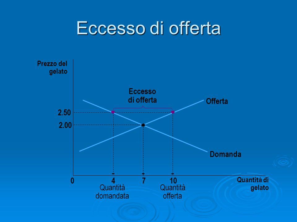 Eccesso di offerta Eccesso di offerta Offerta 2.50 2.00 Domanda 4 7 10