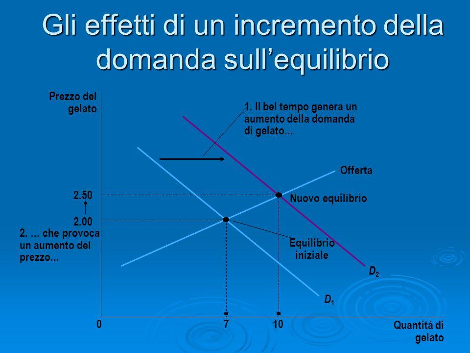 Gli effetti di un incremento della domanda sull'equilibrio