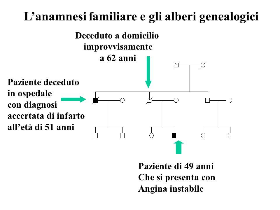 L'anamnesi familiare e gli alberi genealogici
