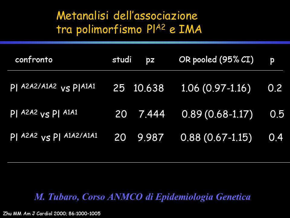 Metanalisi dell'associazione tra polimorfismo PlA2 e IMA