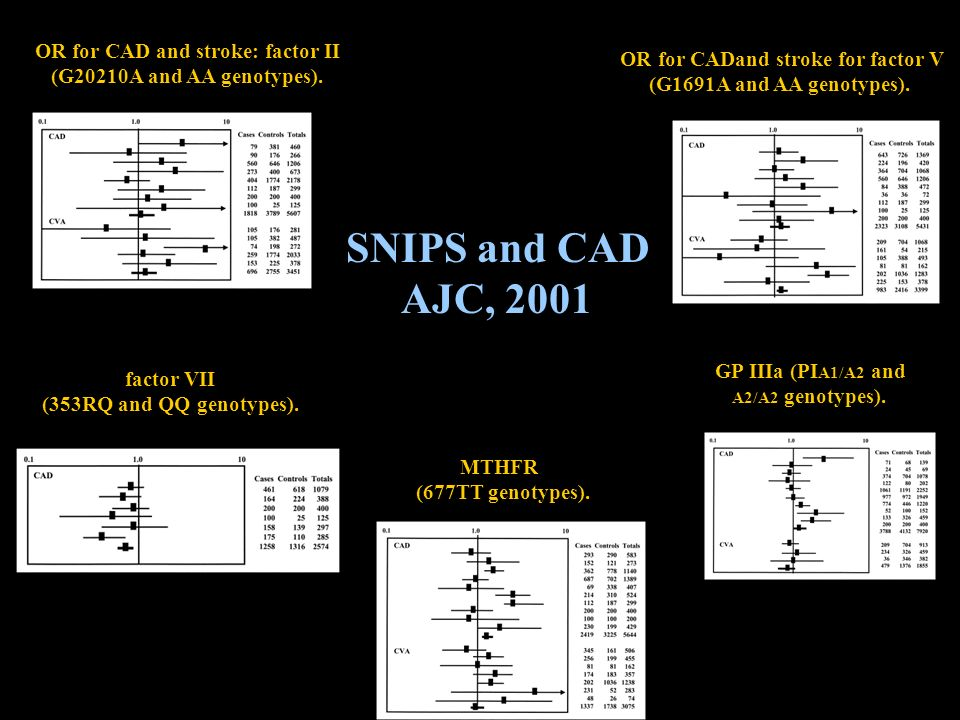 OR for CAD and stroke: factor II OR for CADand stroke for factor V