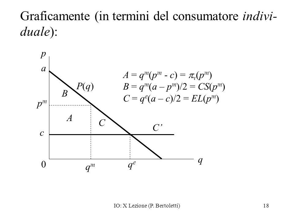 Graficamente (in termini del consumatore indivi-duale):