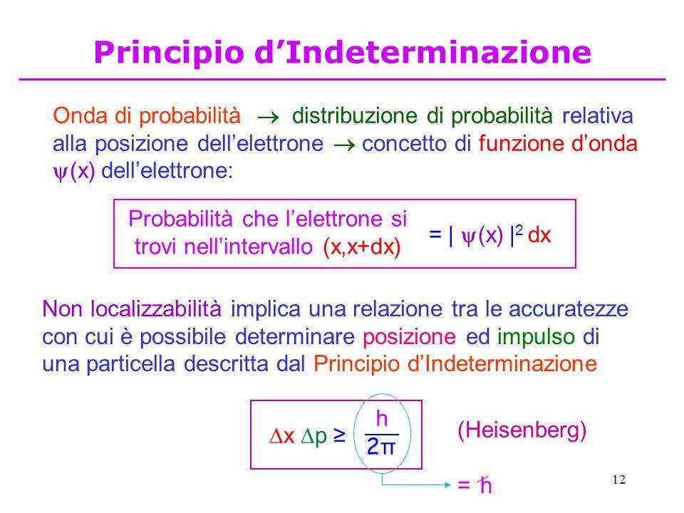 Principio d'Indeterminazione