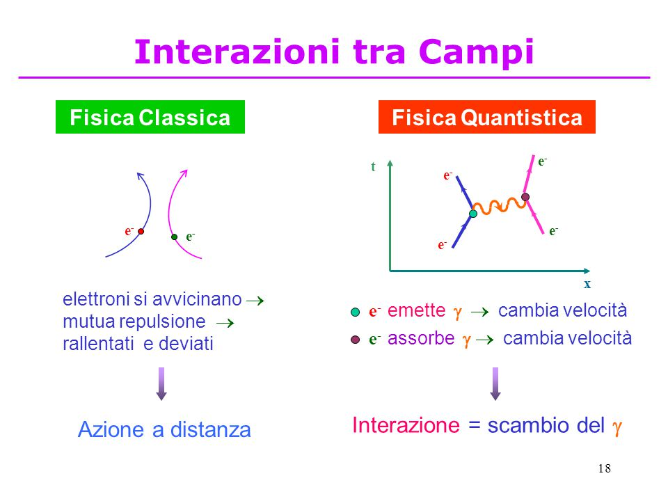 Interazioni tra Campi Fisica Classica Fisica Quantistica