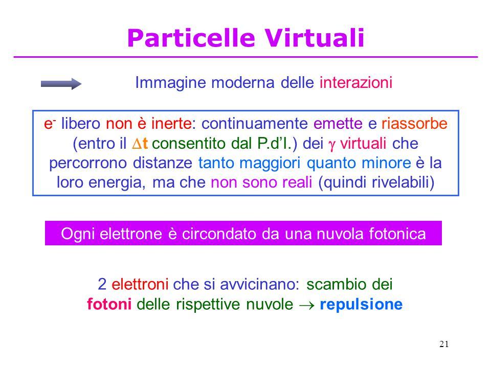 Particelle Virtuali Immagine moderna delle interazioni