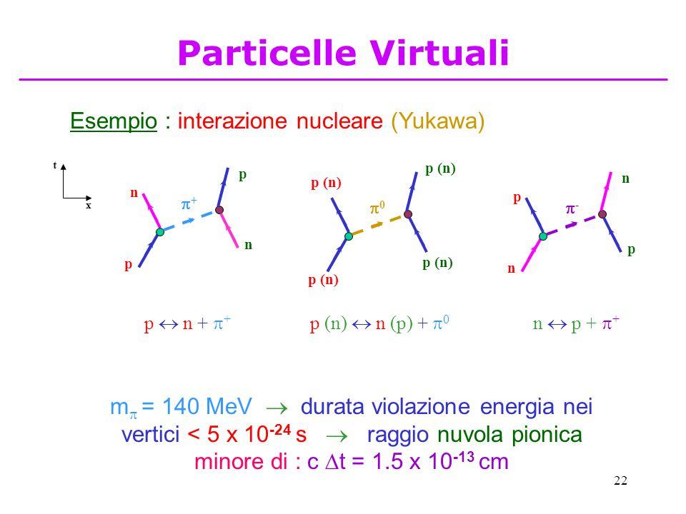 Particelle Virtuali Esempio : interazione nucleare (Yukawa)