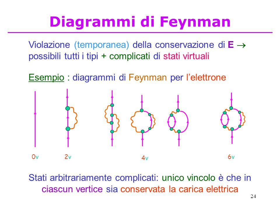 Diagrammi di Feynman Violazione (temporanea) della conservazione di E  possibili tutti i tipi + complicati di stati virtuali.