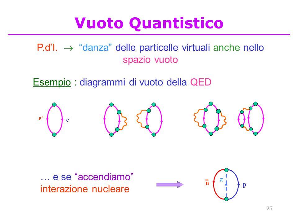 P.d'I.  danza delle particelle virtuali anche nello spazio vuoto