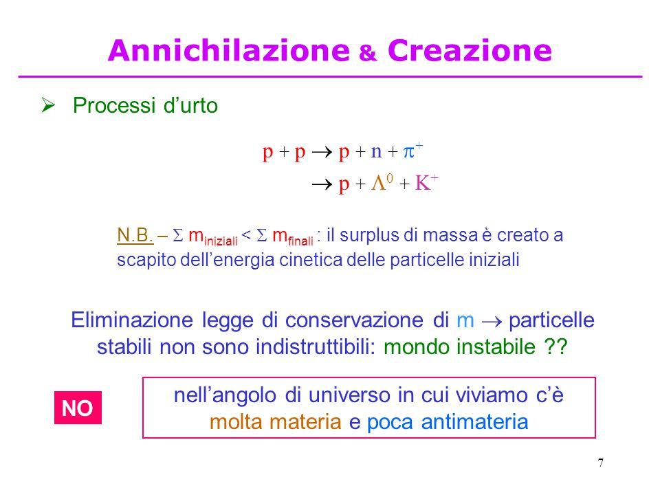 Annichilazione & Creazione