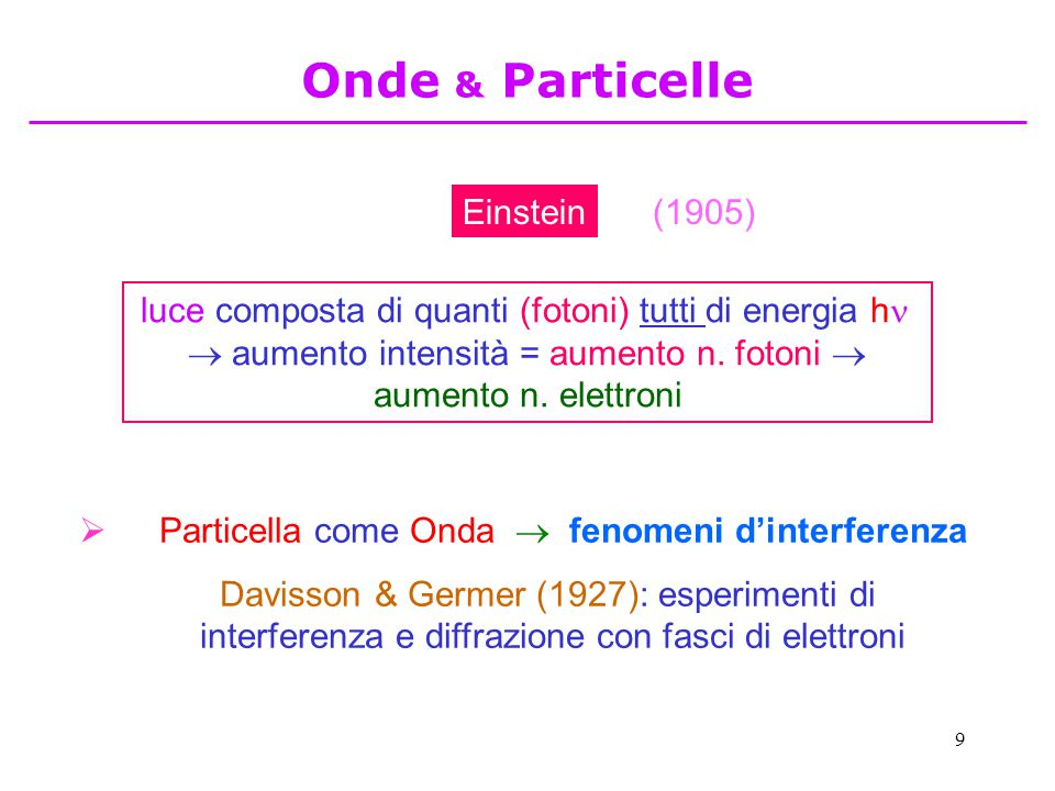 Particella come Onda  fenomeni d'interferenza