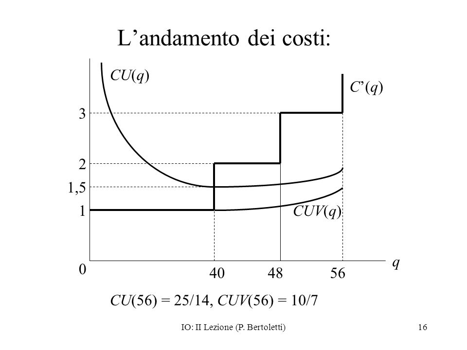 L'andamento dei costi: