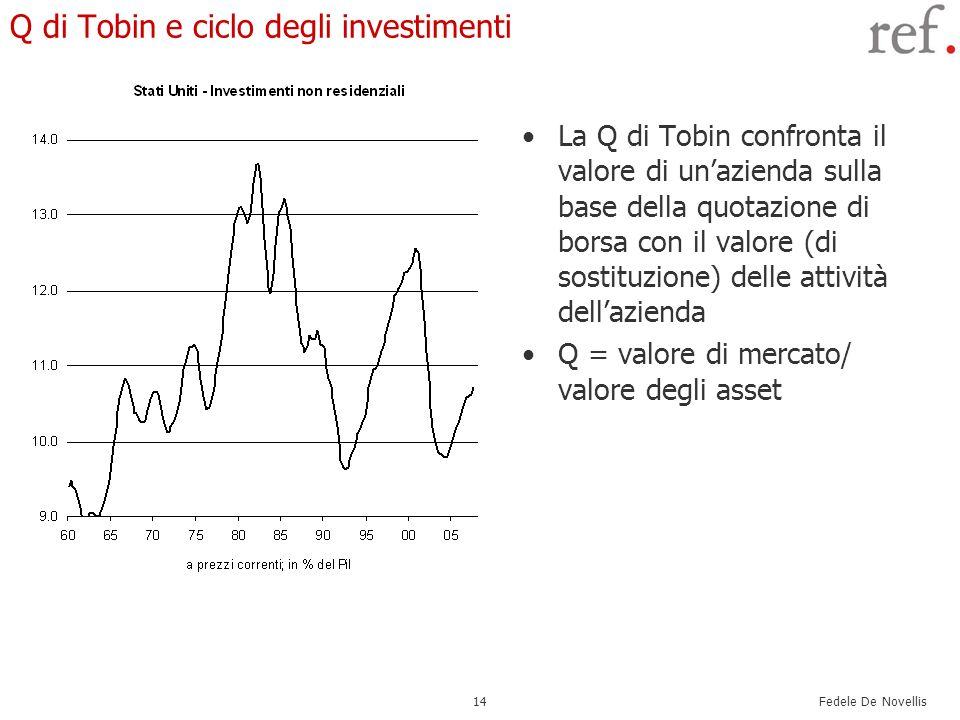 Q di Tobin e ciclo degli investimenti