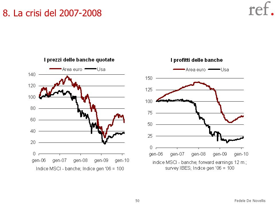 8. La crisi del 2007-2008 50