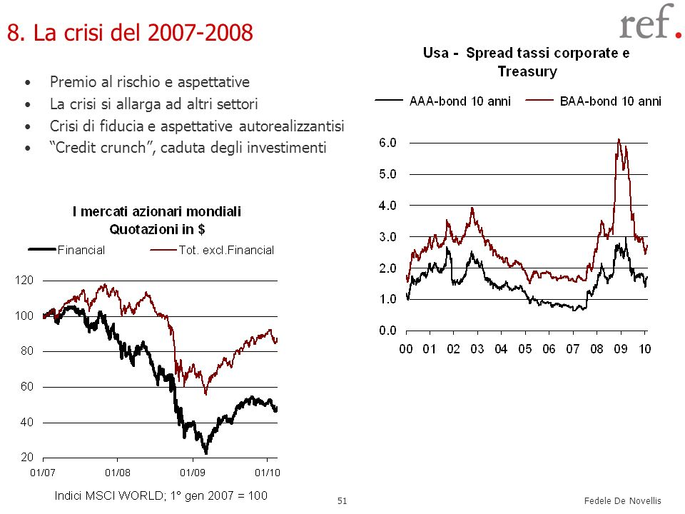 8. La crisi del 2007-2008 Premio al rischio e aspettative