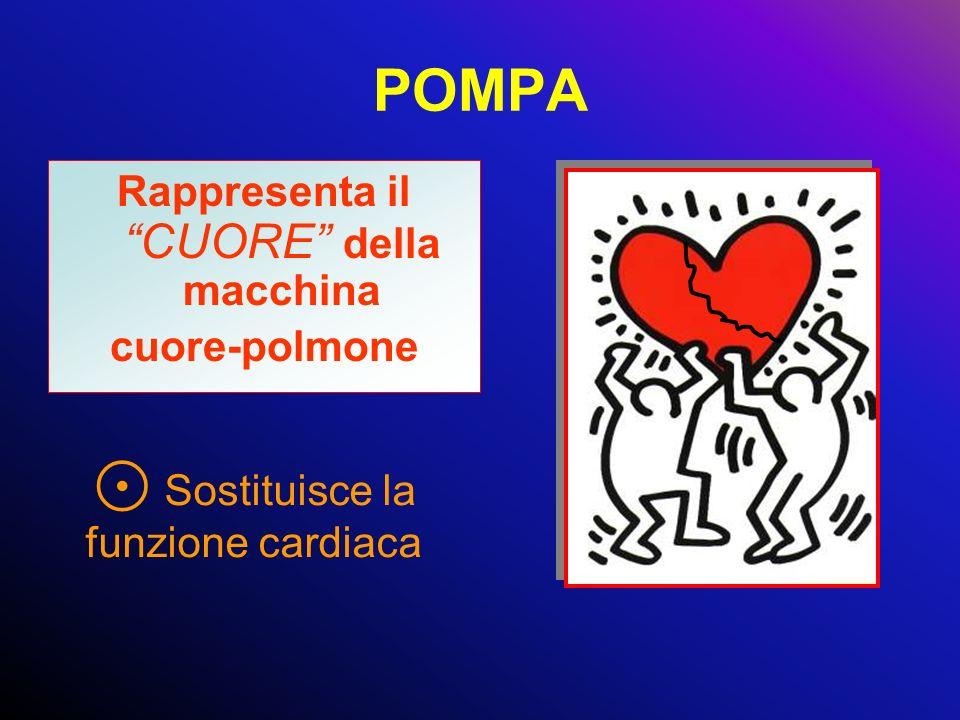 POMPA Rappresenta il CUORE della macchina cuore-polmone