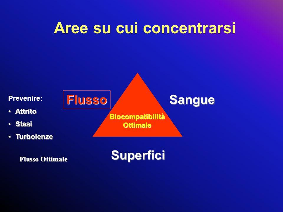 Aree su cui concentrarsi Biocompatibilità Ottimale