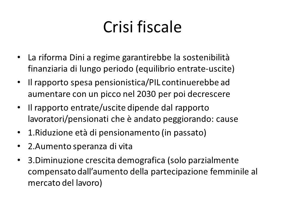 Crisi fiscale La riforma Dini a regime garantirebbe la sostenibilità finanziaria di lungo periodo (equilibrio entrate-uscite)