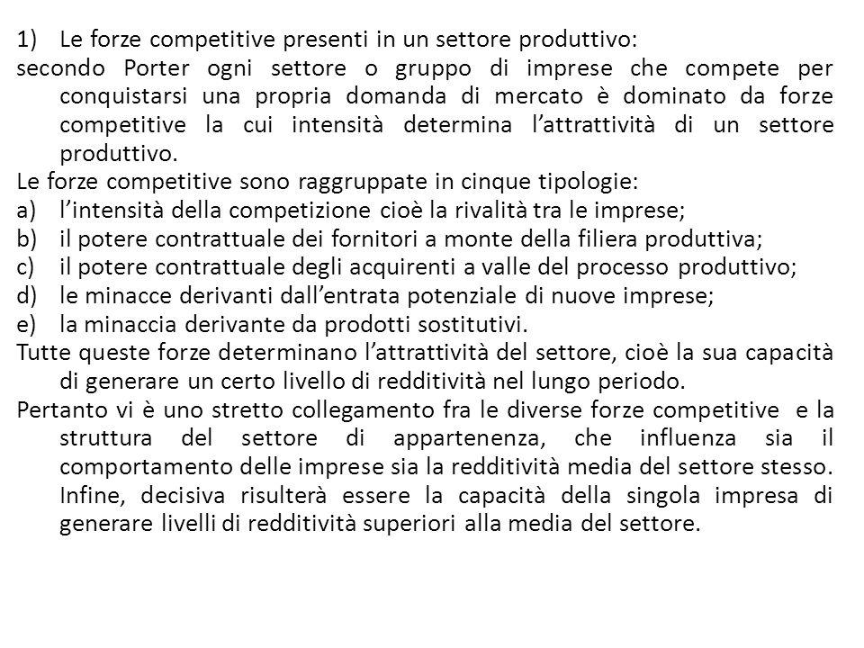 Le forze competitive presenti in un settore produttivo: