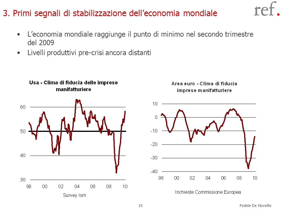 3. Primi segnali di stabilizzazione dell'economia mondiale