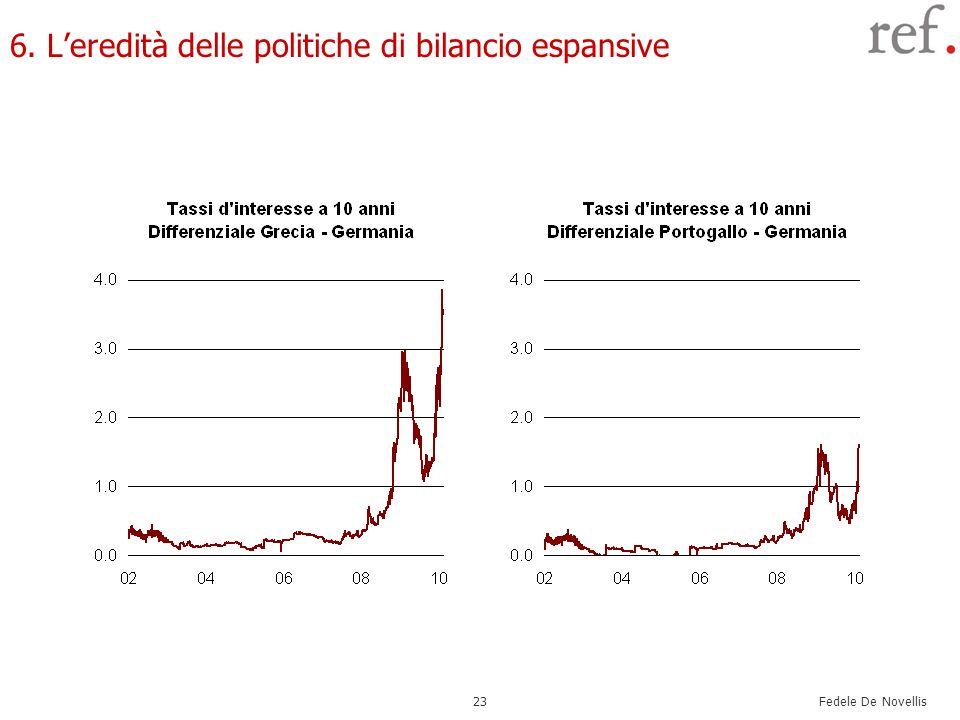 6. L'eredità delle politiche di bilancio espansive