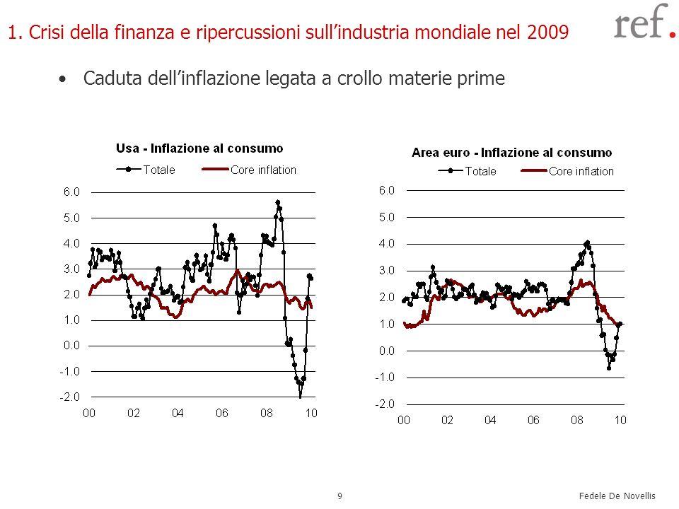 Caduta dell'inflazione legata a crollo materie prime