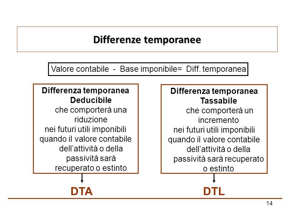 Differenze temporanee Differenza temporanea Tassabile