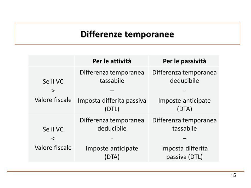 Differenze temporanee