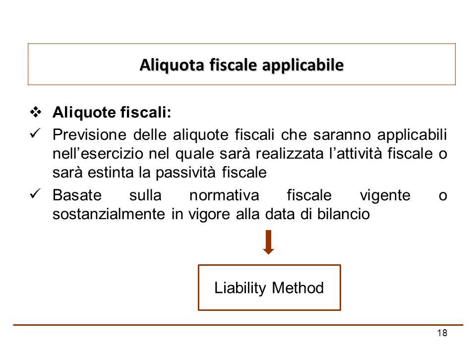 Aliquota fiscale applicabile