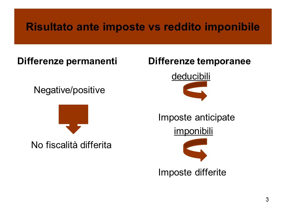 Risultato ante imposte vs reddito imponibile