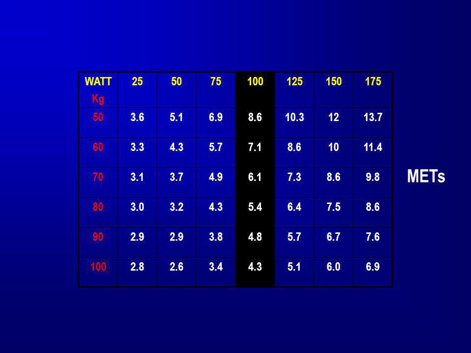 WATTKg. 25. 50. 75. 100. 125. 150. 175. 3.6. 5.1. 6.9. 8.6. 10.3. 12. 13.7. 60. 3.3. 4.3. 5.7. 7.1.