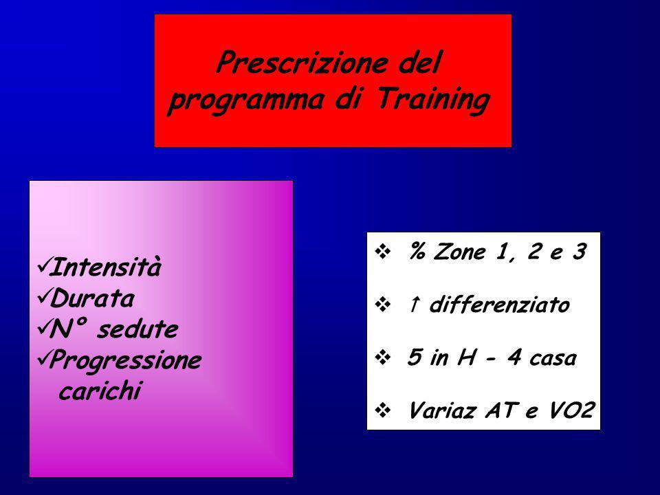 Prescrizione del programma di Training