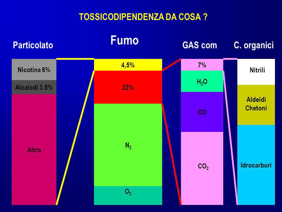 TOSSICODIPENDENZA DA COSA