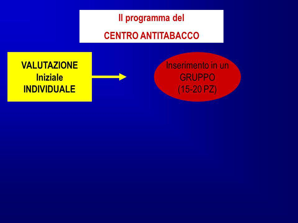 Il programma delCENTRO ANTITABACCO.VALUTAZIONE. Iniziale.