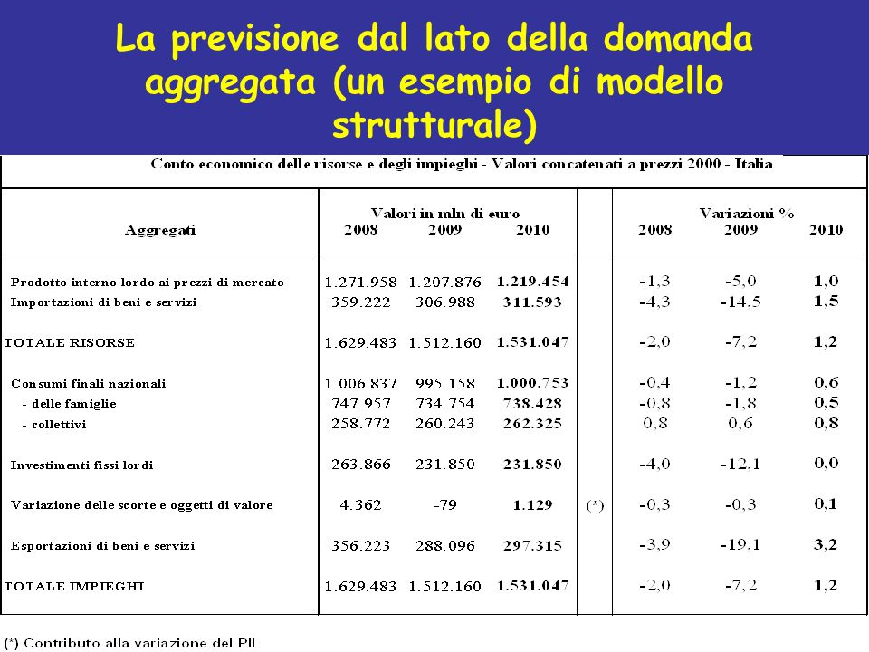 La previsione dal lato della domanda aggregata (un esempio di modello strutturale)