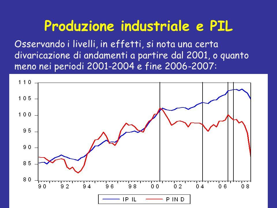 Produzione industriale e PIL
