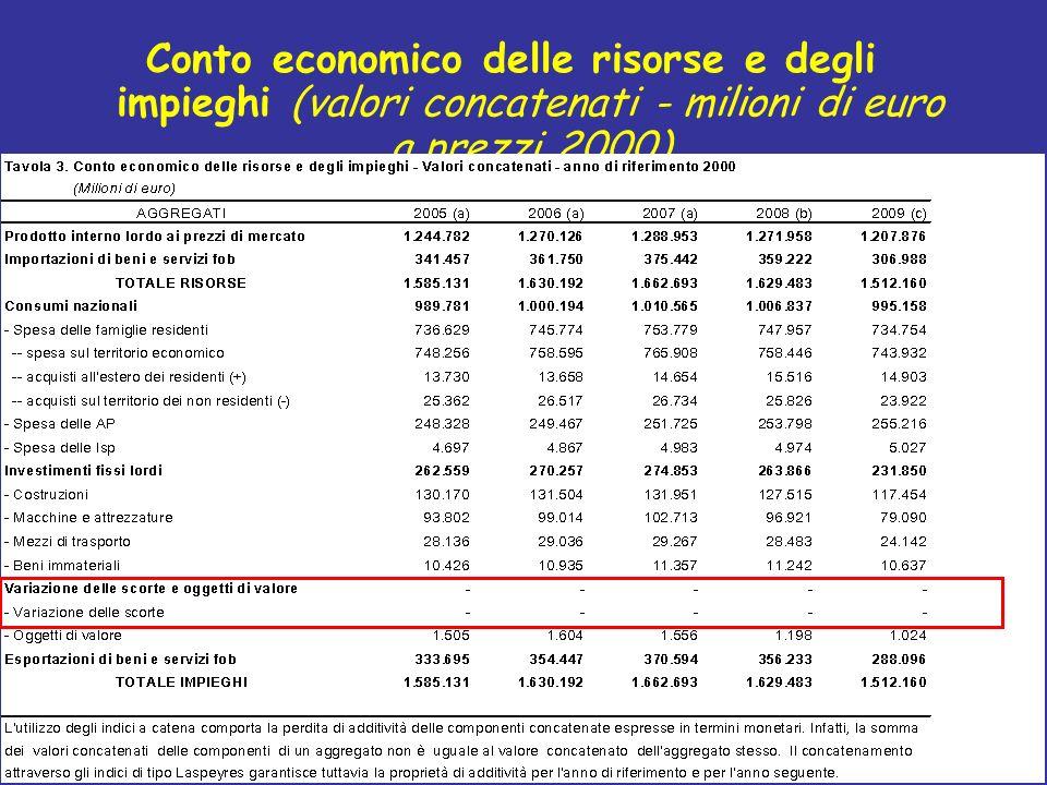 Conto economico delle risorse e degli impieghi (valori concatenati - milioni di euro a prezzi 2000)